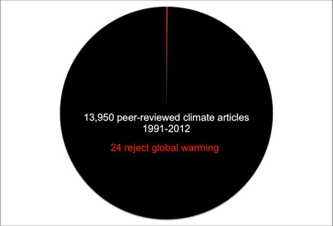24 articles sur 13950 rejettent le réchauffement climatique